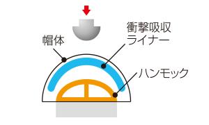 保護帽の衝撃吸収メカニズム